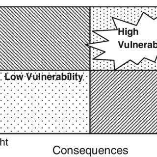 (PDF) How robustness and resilience support security