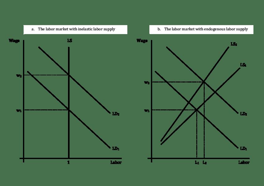 Labor Markets with Inelastic versus Endogenous Labor