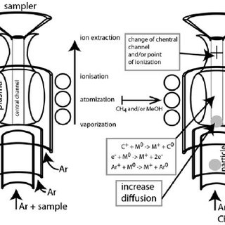 Signal enhancement using carbon mixed gases (CH 4 in the
