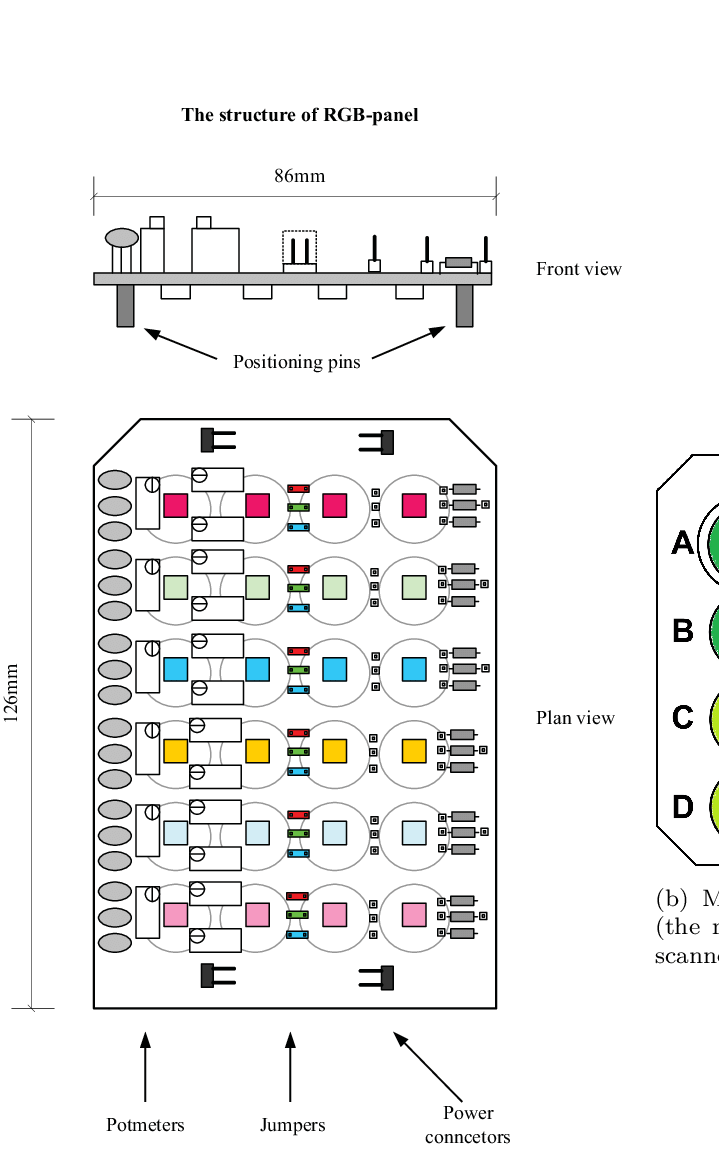 hight resolution of the structure of the rgb panel and led module a the schematic