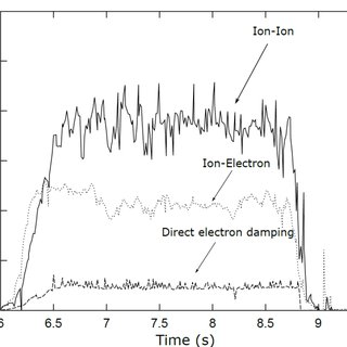 Neutron production rate modelling of discharge 92398 with