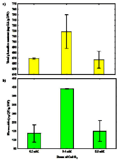 euglena diagram blank chimney parts total phenolic content a and flavonoids b from gracilis exposed
