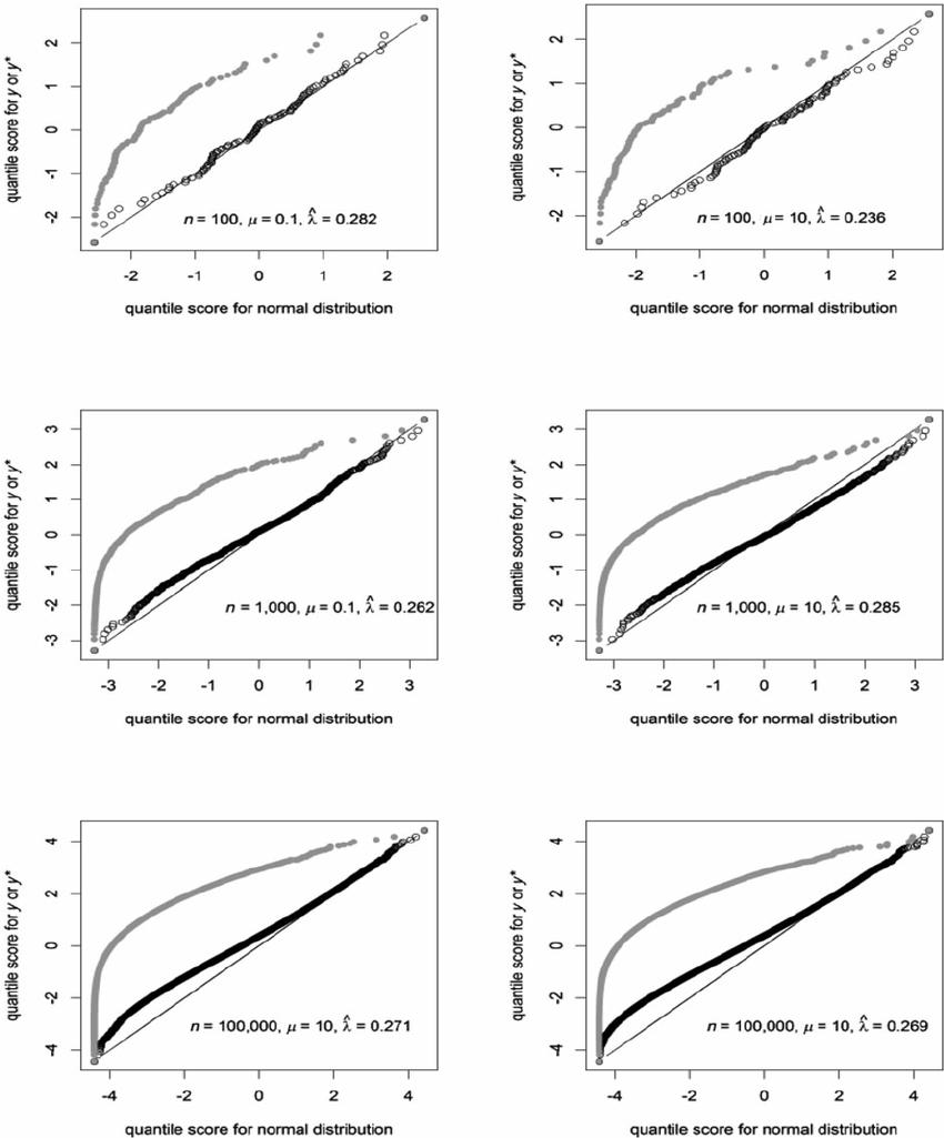 Normal quantile plots for selected random sampling results