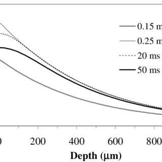 Transient temperature distribution predicted by the