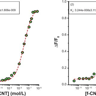 Microscale thermophoretic Kd for first-order binding of