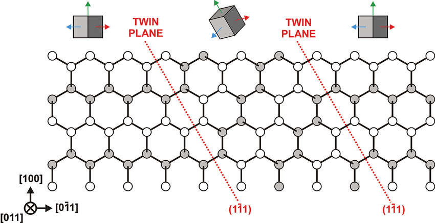 Illustration of a single (011) plane of the diamond