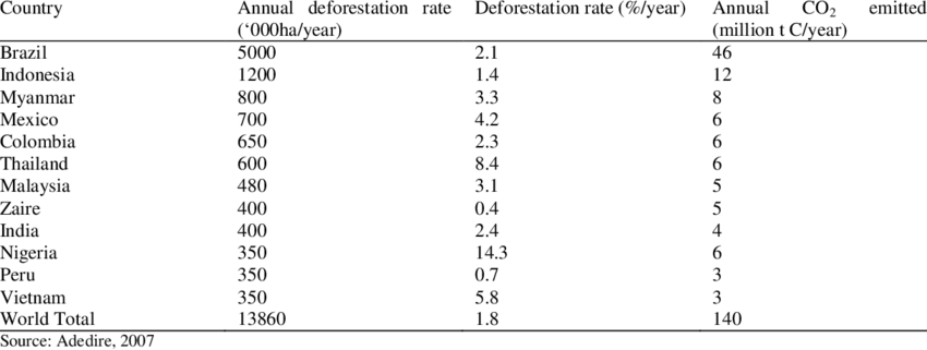 Deforestation rates and carbon emissions for leading