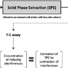 (PDF) The Folin-Ciocalteu assay revisited: Improvement of