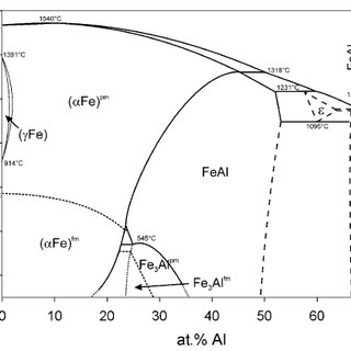 (PDF) Microstructure and Phase Transformation Temperatures