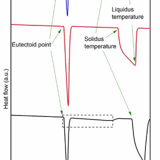 Phase diagram of the Fe-Al system in the composition range