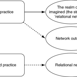 (PDF) Relational Rituals and Communication