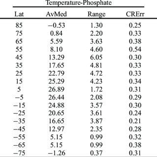 (PDF) Dynamic global patterns of nitrate, phosphate