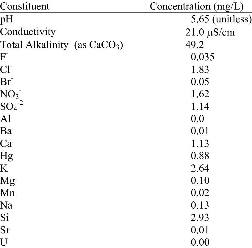 Chemical Composition of Uncontaminated Upper Three Runs
