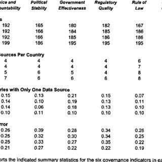 (PDF) Governance Matters III: Governance Indicators for