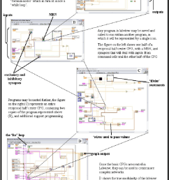 the labview block diagram programming environment nesting programs allows for modularity that enables [ 850 x 1214 Pixel ]