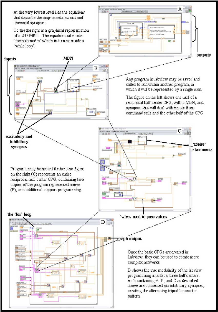 medium resolution of the labview block diagram programming environment nesting programs allows for modularity that enables