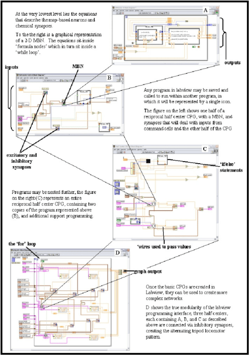 small resolution of the labview block diagram programming environment nesting programs allows for modularity that enables