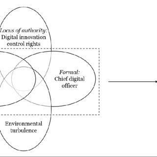 (PDF) Does One Size Fit All? Theorizing Governance