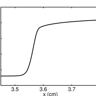 (PDF) Combustion Behind Shock Waves