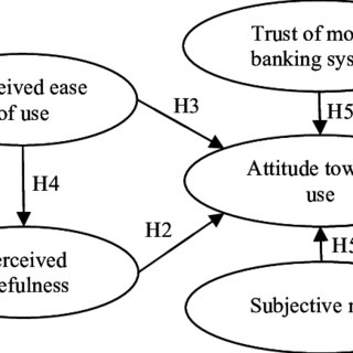 (PDF) Behavioral intention towards mobile banking usage by