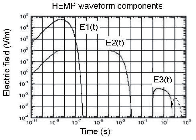 The different components of the HEMP electric field
