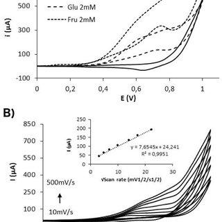 (PDF) Galvanostatic electrodeposition of copper