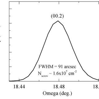(PDF) Evaluation of GaN:Fe as a high voltage