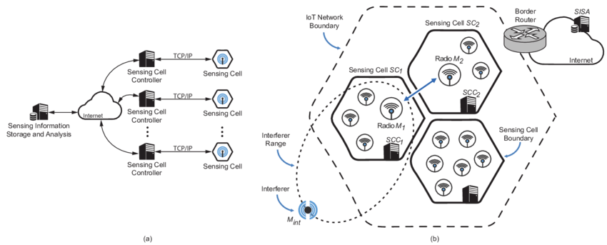 Cognitive Radio blocks and IoT with interferers and