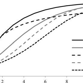 (PDF) NonLinear Growth Models as Measurement Models: A