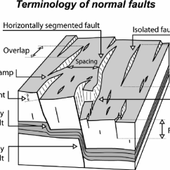 Strike Slip Fault Block Diagram Automotive Wiring Colour Codes 1 Showing The Main Geometric Characteristics Of A Surface Breaking Population Although Normal Faults Are Shown Descrip Tions