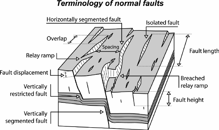 strike slip fault block diagram 2003 cadillac cts engine 1 showing the main geometric characteristics of a surface breaking population although normal faults are shown descrip tions