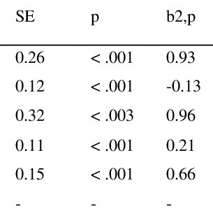 (PDF) Estimating the Relationship between Heart Rate and