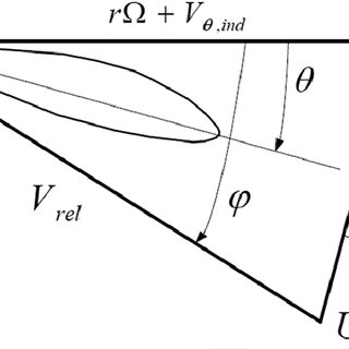 The formation of helical vortex sheet by a rotating wind