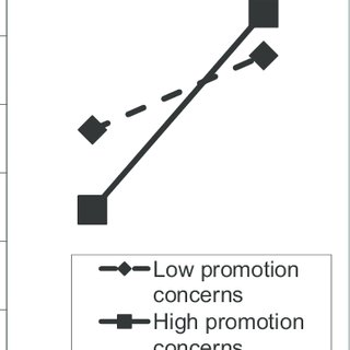 (PDF) Loving Freedom: Concerns With Promotion or