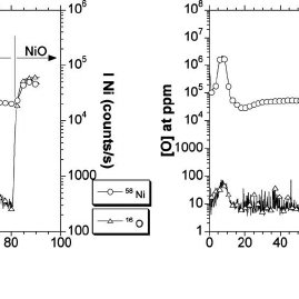 Solubility of oxygen in solid nickel at high temperature ͑