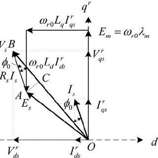 (PDF) Sensorless V/f Control of Permanent Magnet