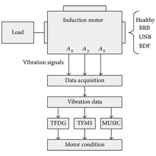 Time-frequency decomposition spectrograms for the bearing
