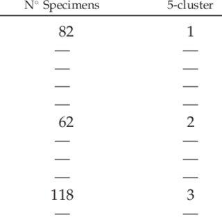 CDA 2. Canonical discriminant plot of the 262 OTUs, for