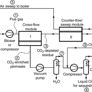 PFD of a two-stage membrane system for CO 2 capture from