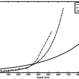 Electrical conductivity-depth structure of crust-mantle of