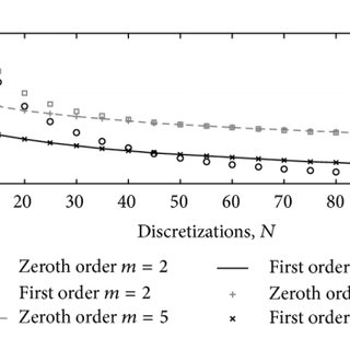 Numerical solutions of the damped Mathieu equation with