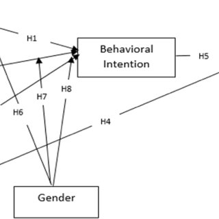 (PDF) The Moderating Effects of Gender on E-Commerce