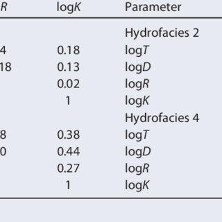 (PDF) Predicting hydrofacies and hydraulic conductivity