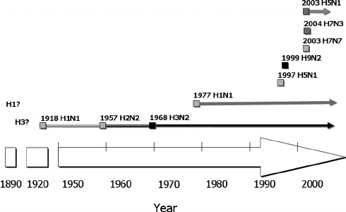 Timeline of pandemic influenza. In the 20th century, humans have ...