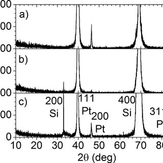 Pt 200 and 211 x-ray diffraction peaks (a) visible prior