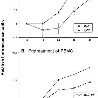 Effect of cholera toxin (Ctx) pretreatment on cytokine