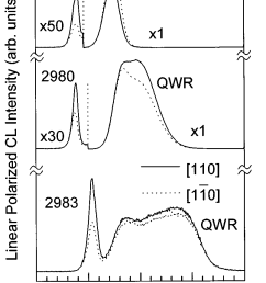 polarized cl spectra from all three qwr samples 2979 2980 and 2983 download scientific diagram [ 808 x 1226 Pixel ]