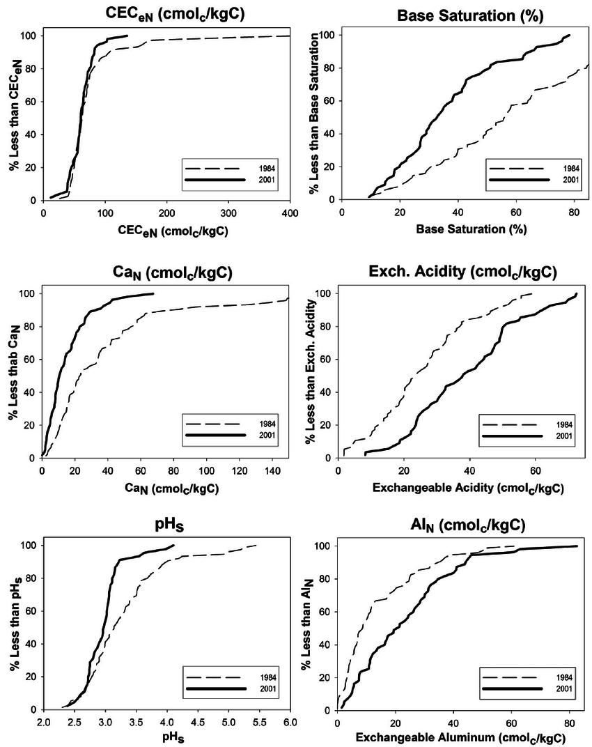 hight resolution of cumulative frequency diagrams for selected acid base properties of organic horizons from the direct delayed
