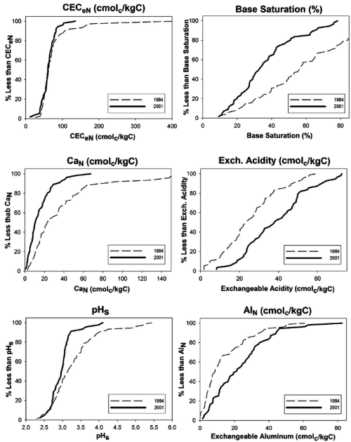 small resolution of cumulative frequency diagrams for selected acid base properties of organic horizons from the direct delayed