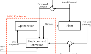 Block diagram schematic of Model Predictive Control